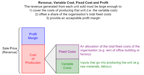 relationship between fixed and variable costs used in a flexible budget If there is a cause-and-effect relationship between the allocation base and the variable overhead cost category (ie, if more direct labor hours implies more electricity used), then the negative efficiency variance suggests that more electricity was used than the flexible budget quantity, but the efficiency variance does not measure kilowatts.